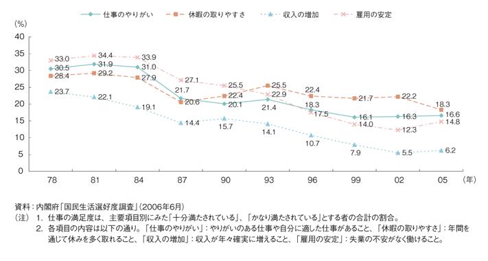 内閣府調査「国民生活選好度調査」_200606