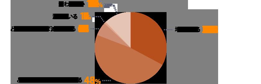 約80%のコンサルタントが「ミドル人材を対象とした求人が増えている」と回答!