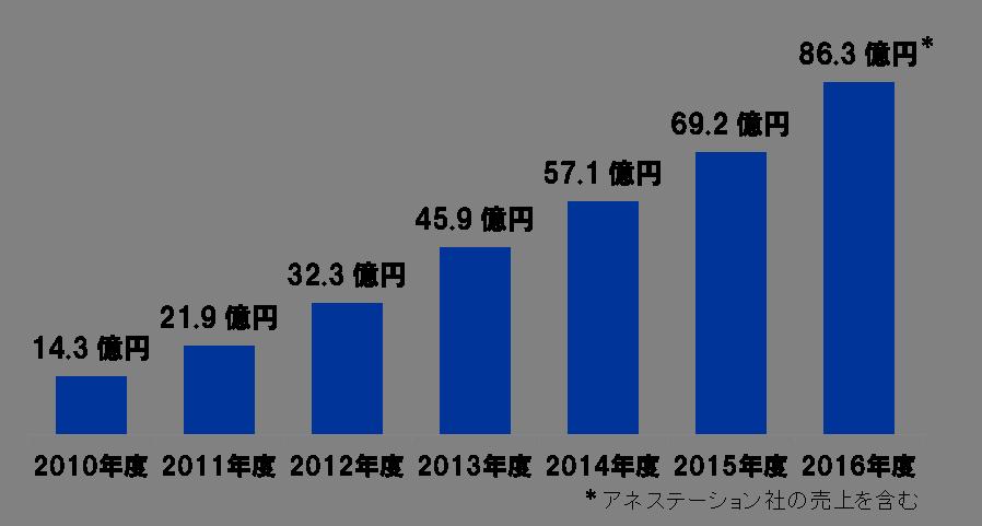 エムスリーキャリア株式会社の売上高の推移表